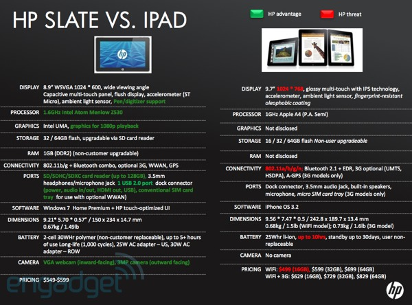 HP Slate versus Apple iPad